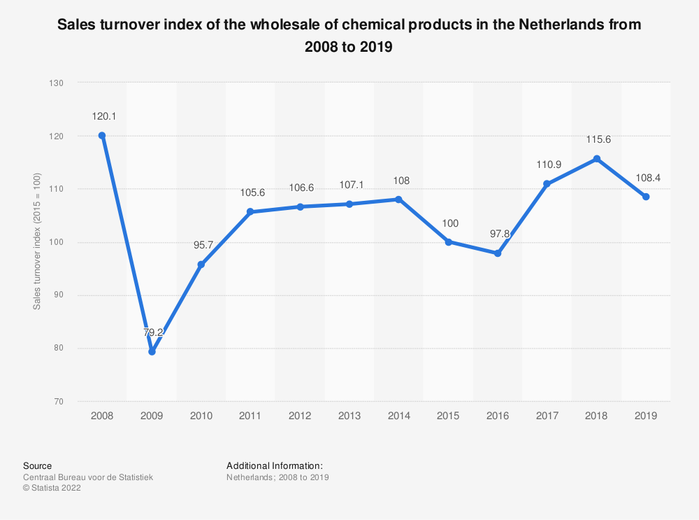 Statistic: Sales turnover index of the wholesale of chemical products in the Netherlands from 2008 to 2018   Statista