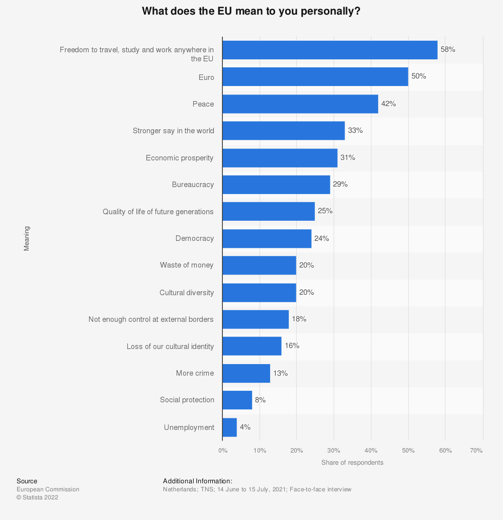 Statistic: What does the EU mean to you personally? | Statista