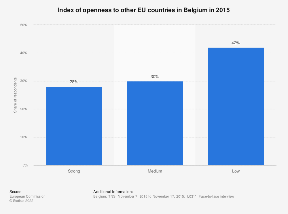 Statistic: Index of openness to other EU countries in Belgium in 2015 | Statista