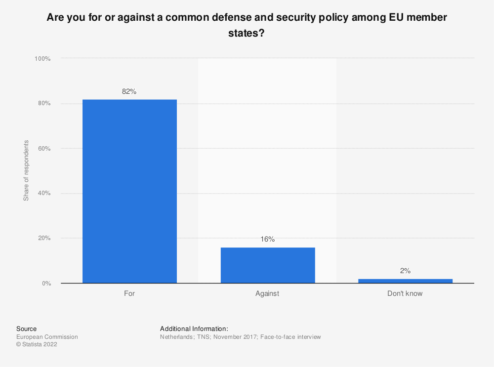 Statistic: Are you for or against a common defense and security policy among EU member states? | Statista