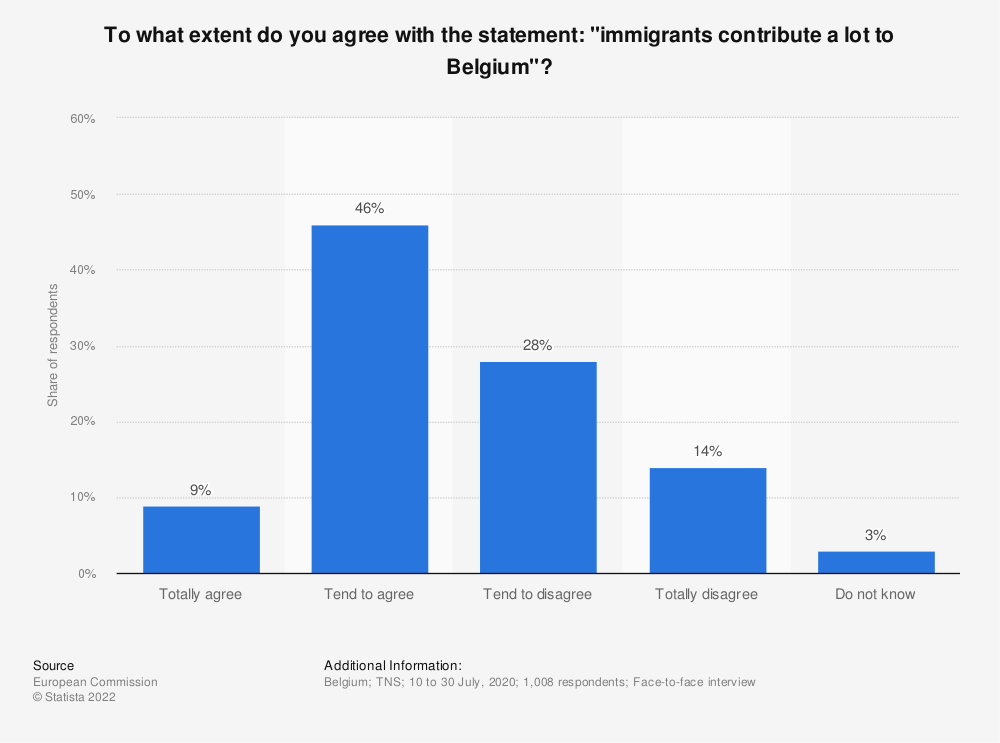 "Statistic: To what extent do you agree with the statement: ""immigrants contribute a lot to Belgium""? 