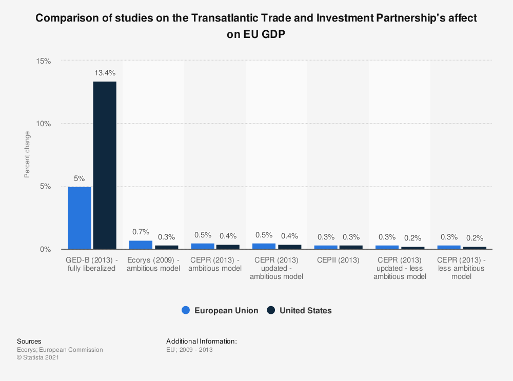 Statistic: Comparison of studies on the Transatlantic Trade and Investment Partnership's affect on EU GDP | Statista
