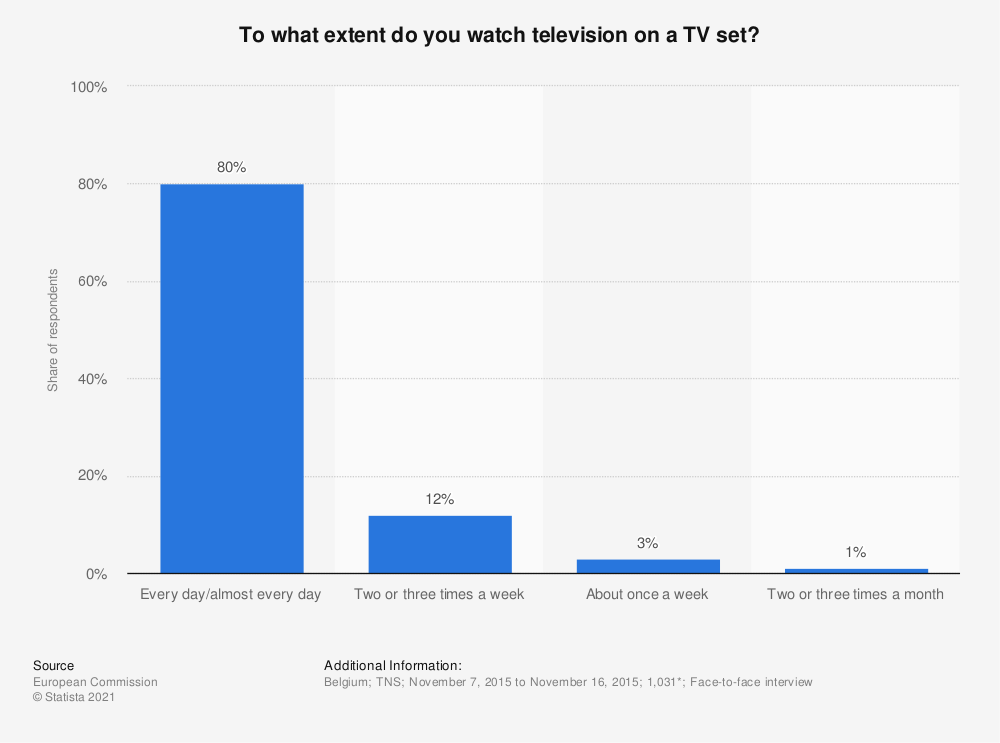 Statistic: To what extent do you watch television on a TV set? | Statista