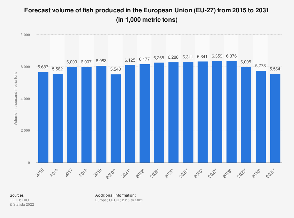Statistic: Forecast volume of fish produced in the European Union (EU 27) from 2015 to 2028* (in 1,000 tonnes) | Statista