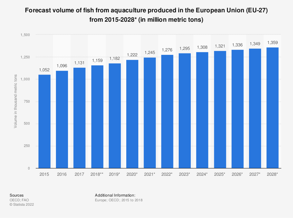 Statistic: Forecast volume of fish from aquaculture produced in the European Union (EU 27) from 2015 to 2028* (in 1,000 tonnes) | Statista