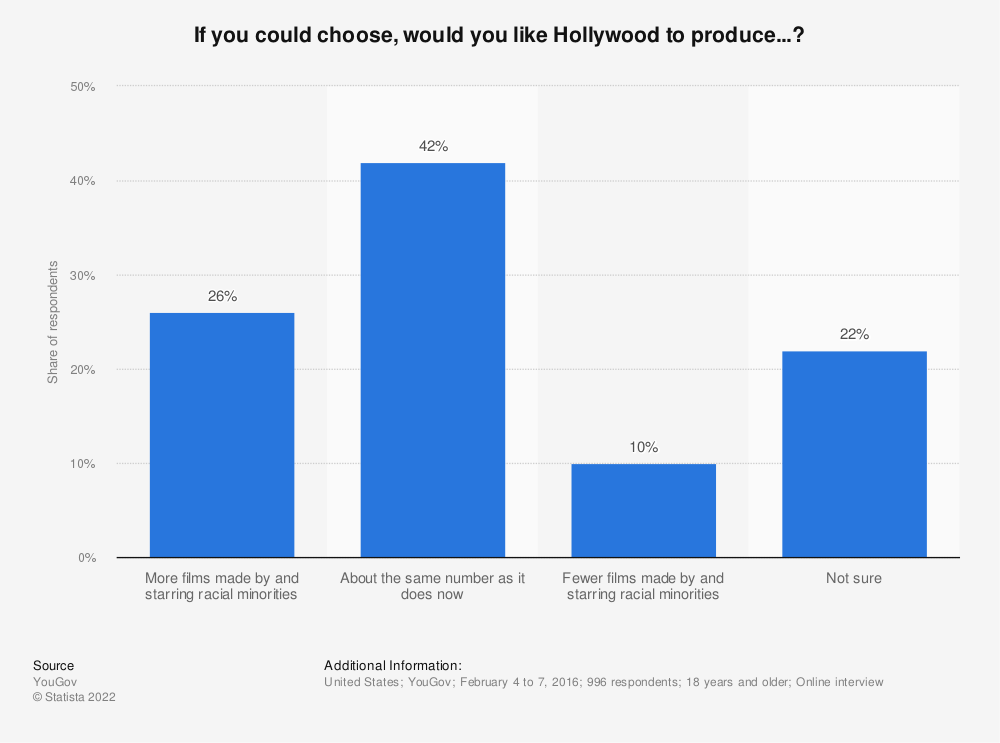 Statistic: If you could choose, would you like Hollywood to produce...? | Statista