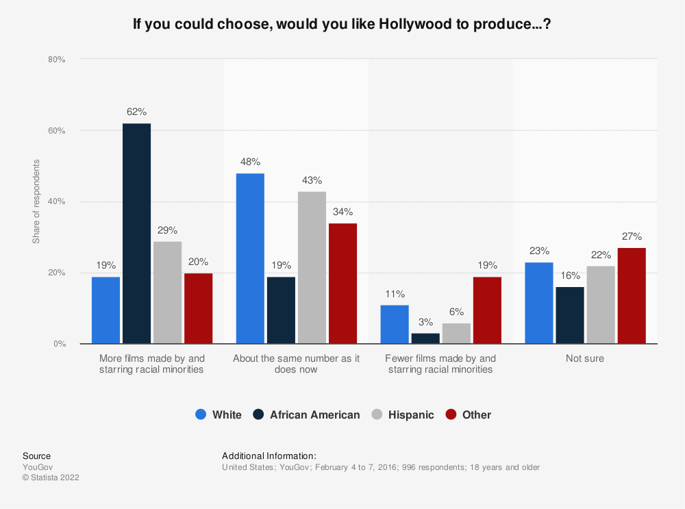 Statistic: If you could choose, would you like Hollywood to produce...?   Statista