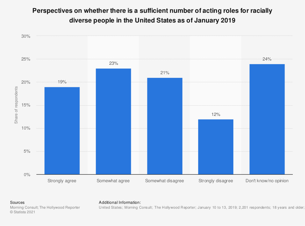 Statistic: Do you think Hollywood films do or do not provide an adequate number of roles for racial minorities?   Statista