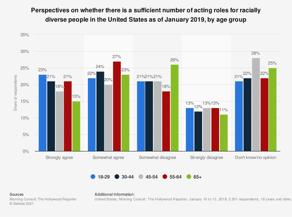 Statistic: Perspectives on whether there is a sufficient number of acting roles for racially diverse people in the United States as of January 2019, by age group | Statista