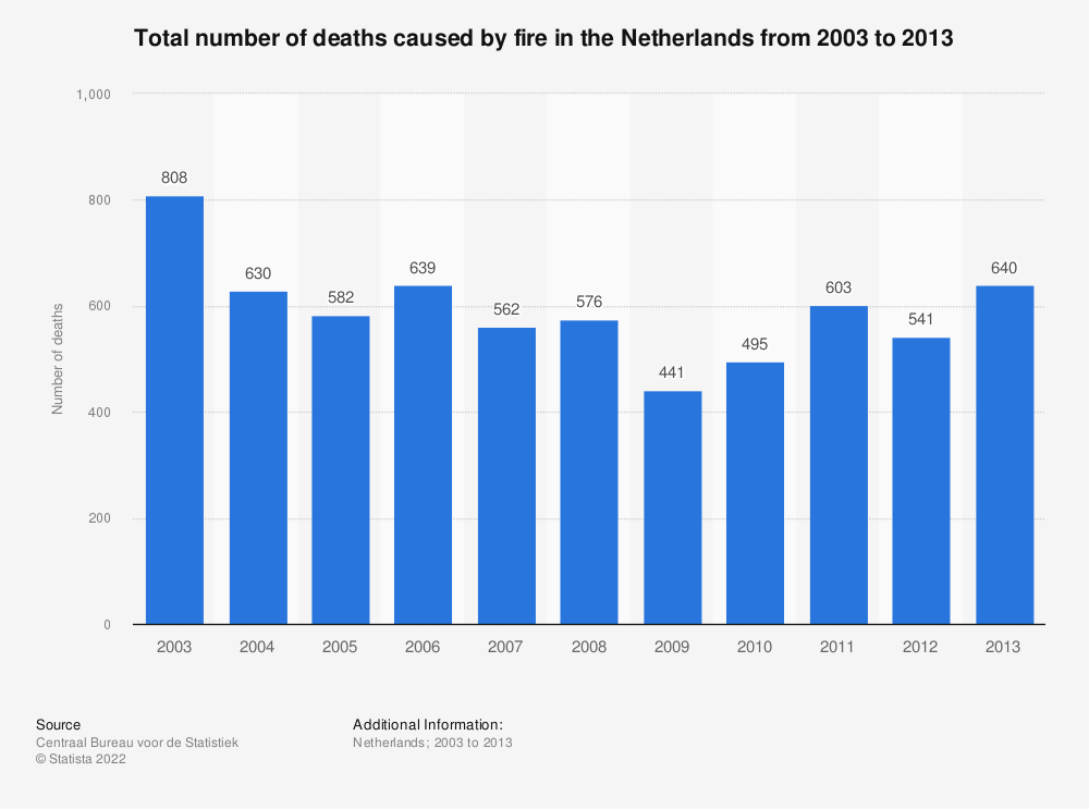 Statistic: Total number of deaths caused by fire in the Netherlands from 2003 to 2013 | Statista