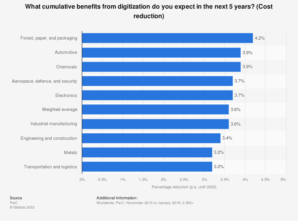Statistic: What cumulative benefits from digitization do you expect in the next 5 years? (Cost reduction) | Statista