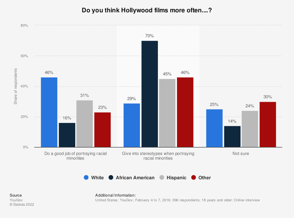 Statistic: Do you think Hollywood films more often....? | Statista