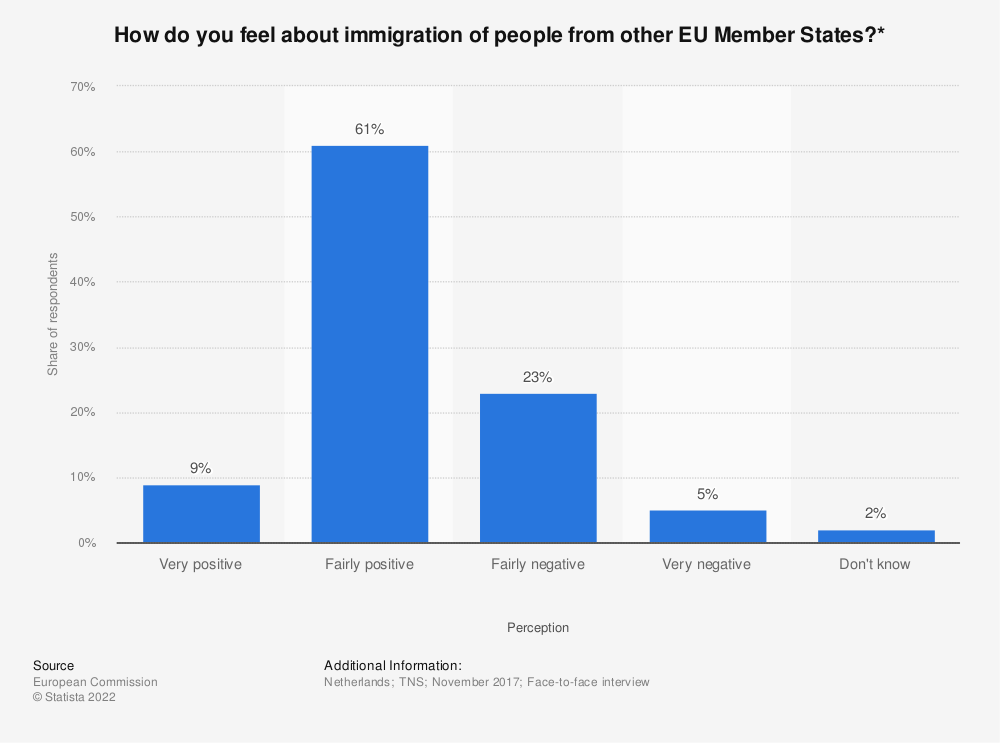 Statistic: How do you feel about immigration of people from other EU Member States?* | Statista