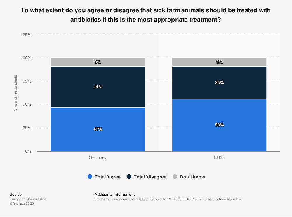 Statistic: To what extent do you agree or disagree that sick farm animals should be treated with antibiotics if this is the most appropriate treatment? | Statista