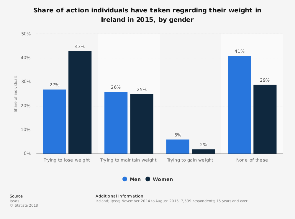 Statistic: Share of action individuals have taken regarding their weight in Ireland in 2015, by gender | Statista
