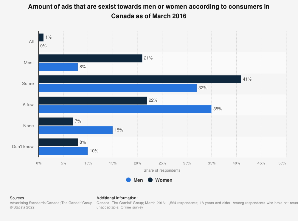 Statistic: Amount of ads that are sexist towards men or women according to consumers in Canada as of March 2016 | Statista