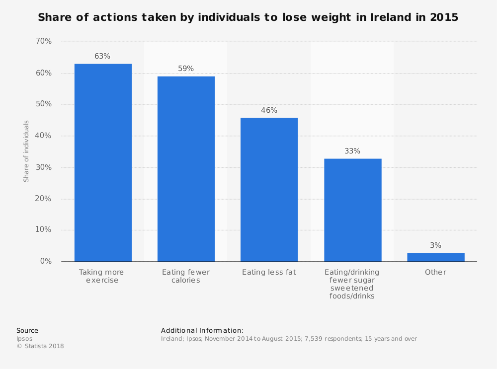 Statistic: Share of actions taken by individuals to lose weight in Ireland in 2015 | Statista