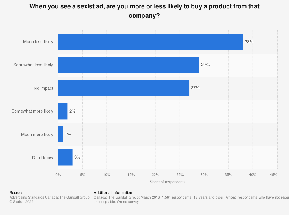 Statistic: When you see a sexist ad, are you more or less likely to buy a product from that company? | Statista