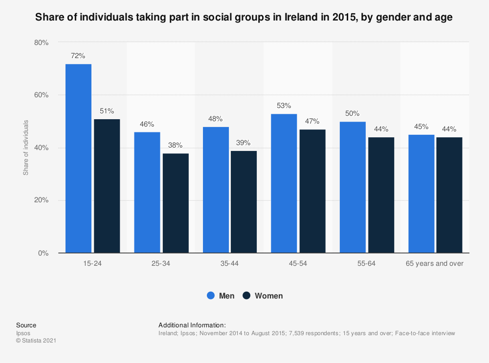 Statistic: Share of individuals taking part in social groups in Ireland in 2015, by gender and age | Statista
