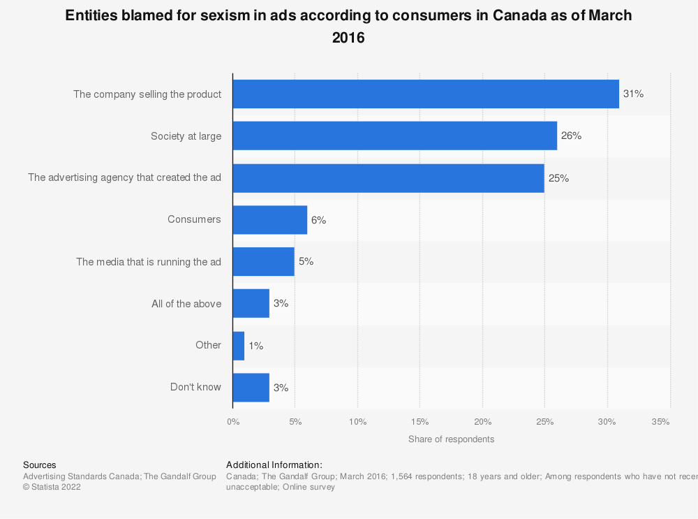 Statistic: Entities blamed for sexism in ads according to consumers in Canada as of March 2016 | Statista