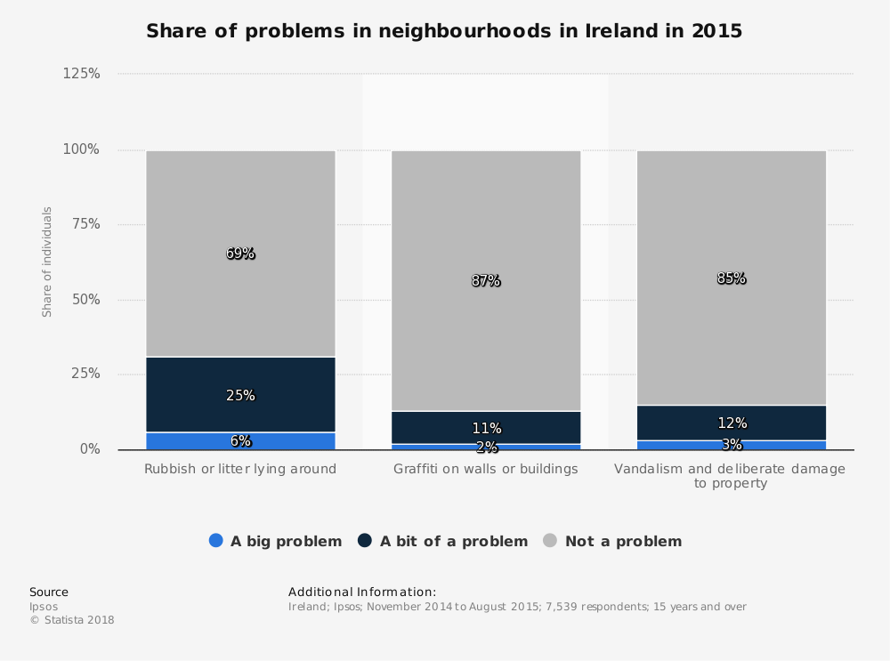 Statistic: Share of problems in neighbourhoods in Ireland in 2015 | Statista