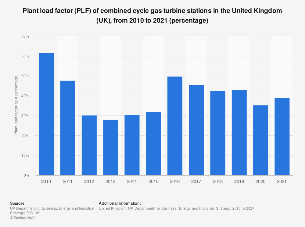 Statistic: Plant load factor (PLF) of combined cycle gas turbine stations in the United Kingdom (UK), from 2010 to 2018 (percentage) | Statista