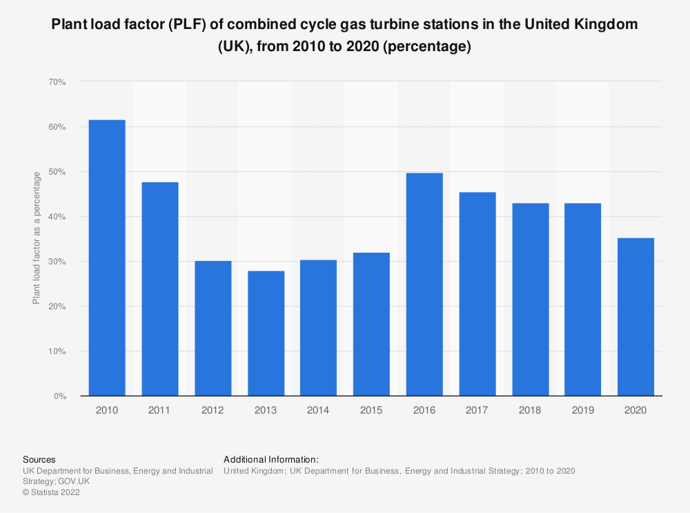 Statistic: Plant load factor (PLF) of combined cycle gas turbine stations in the United Kingdom (UK), from 2010 to 2019 (percentage) | Statista