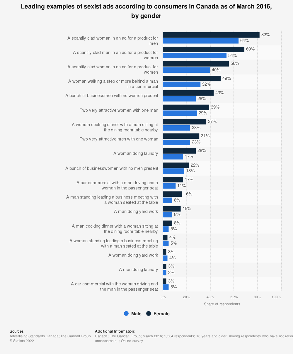 Statistic: Leading examples of sexist ads according to consumers in Canada as of March 2016, by gender | Statista