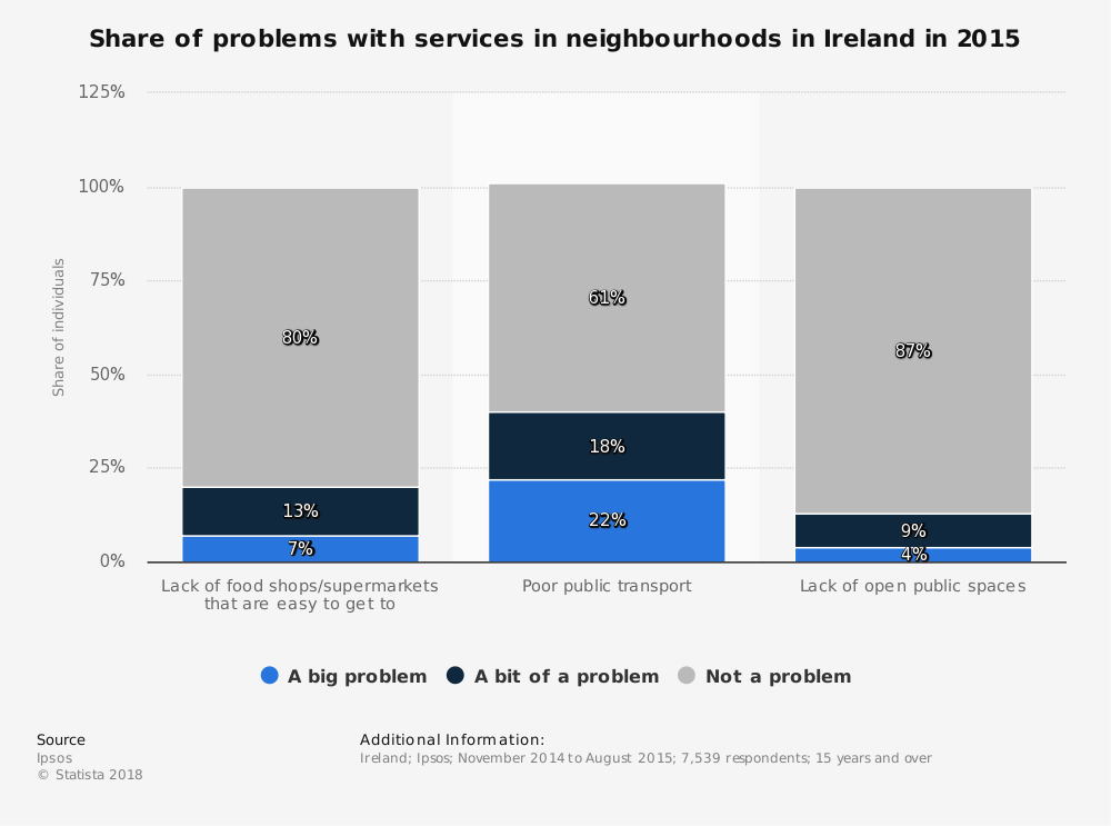Statistic: Share of problems with services in neighbourhoods in Ireland in 2015 | Statista