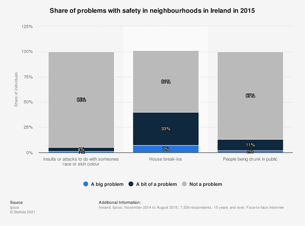 Statistic: Share of problems with safety in neighbourhoods in Ireland in 2015 | Statista