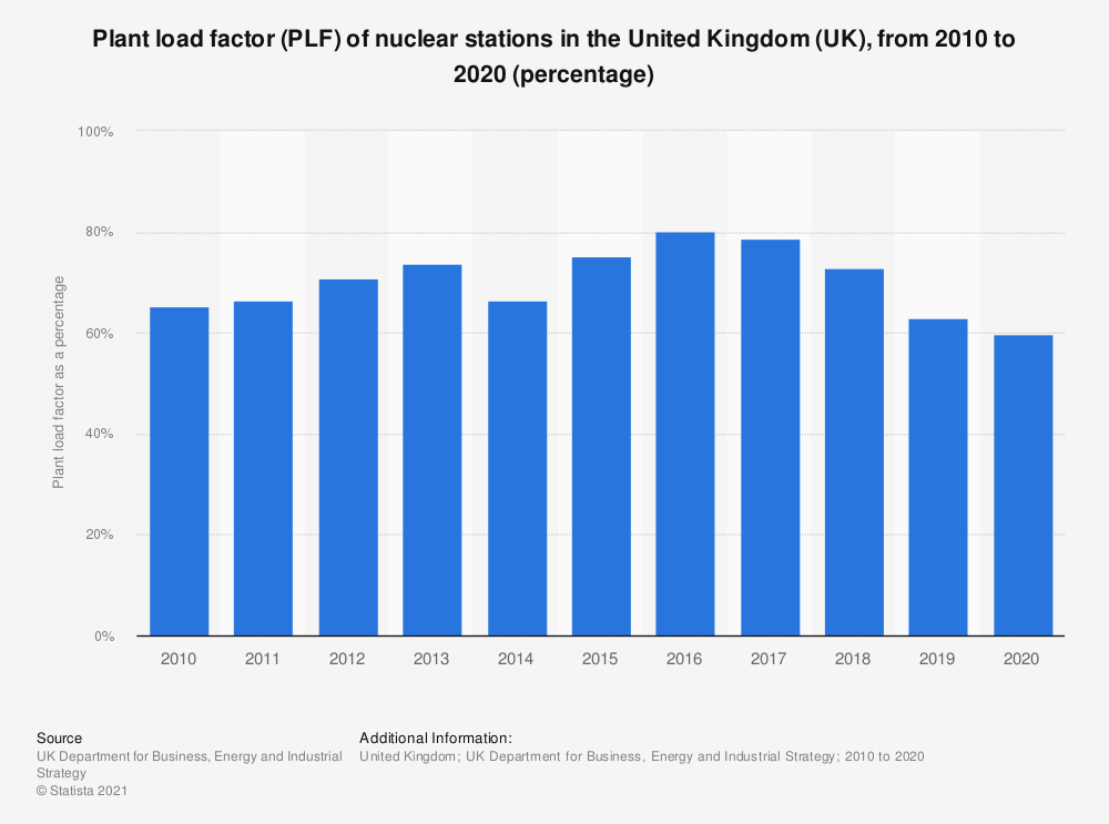 Statistic: Plant load factor (PLF) of nuclear stations in the United Kingdom (UK), from 2010 to 2018 (percentage) | Statista