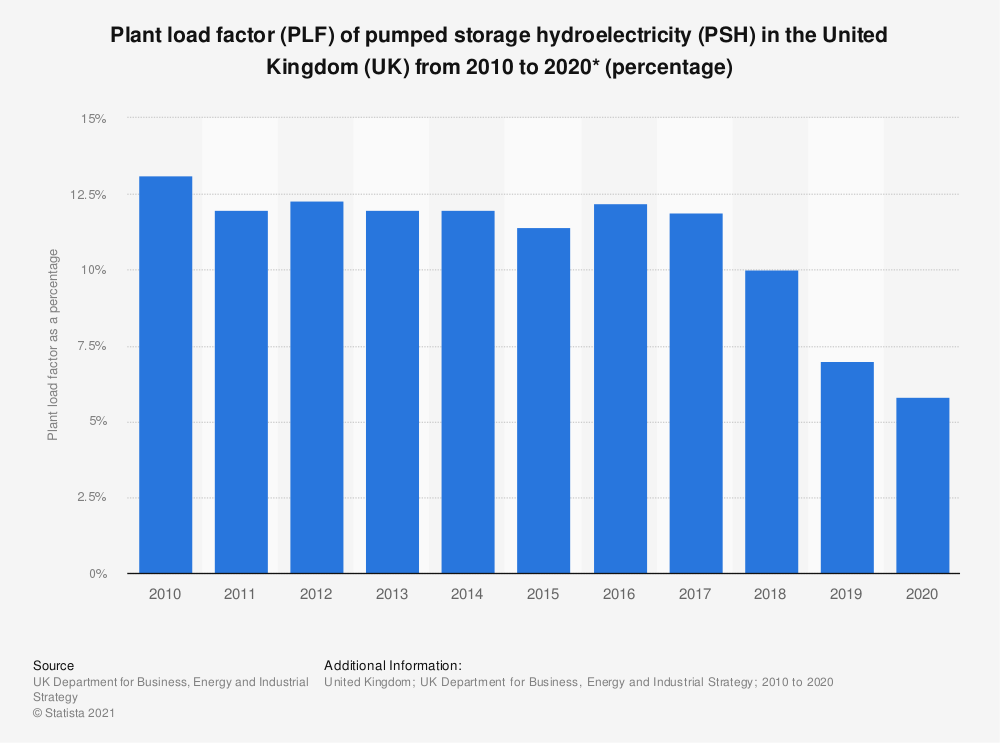 Statistic: Plant load factor (PLF) of pumped storage hydroelectricity (PSH) in the United Kingdom (UK) from 2010 to 2019 (percentage) | Statista