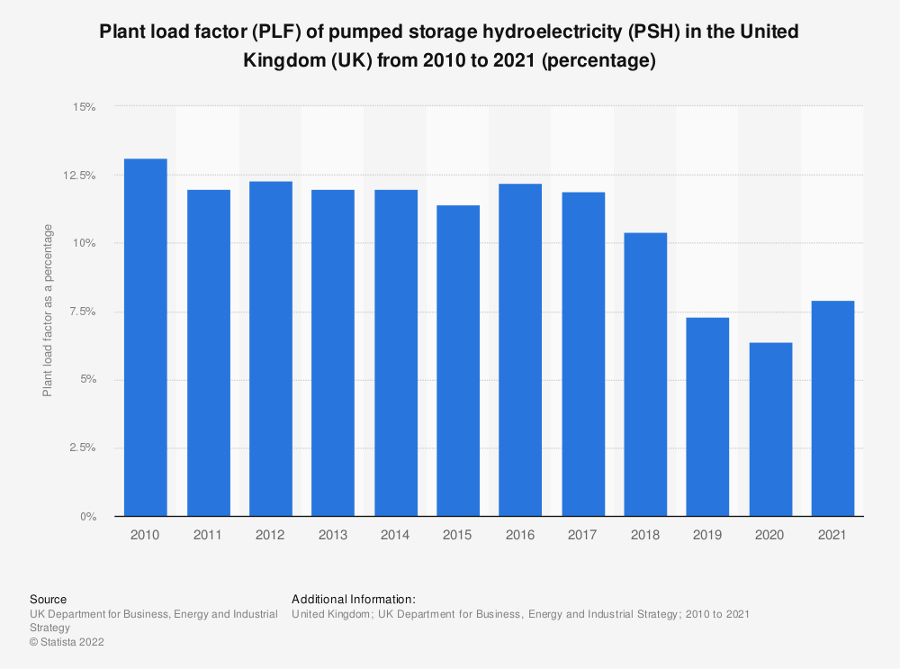Statistic: Plant load factor (PLF) of pumped storage hydroelectricity (PSH) in the United Kingdom (UK) from 2010 to 2016 (percentage) | Statista