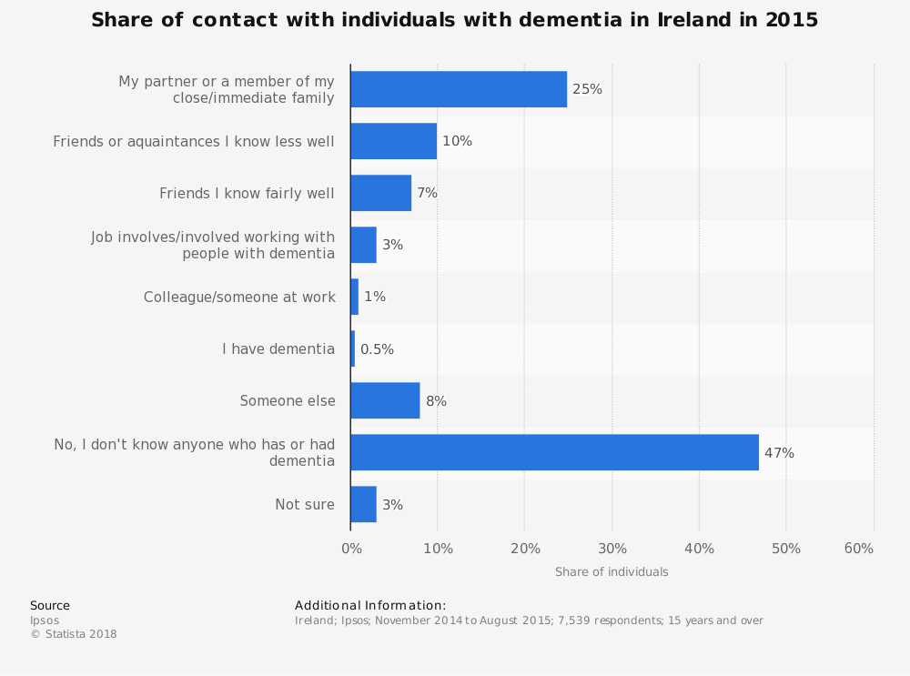 Statistic: Share of contact with individuals with dementia in Ireland in 2015 | Statista