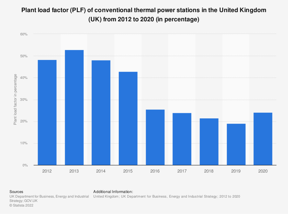 Statistic: Plant load factor (PLF) of conventional thermal power stations in the United Kingdom (UK), from 2012 to 2018 (in percentage) | Statista
