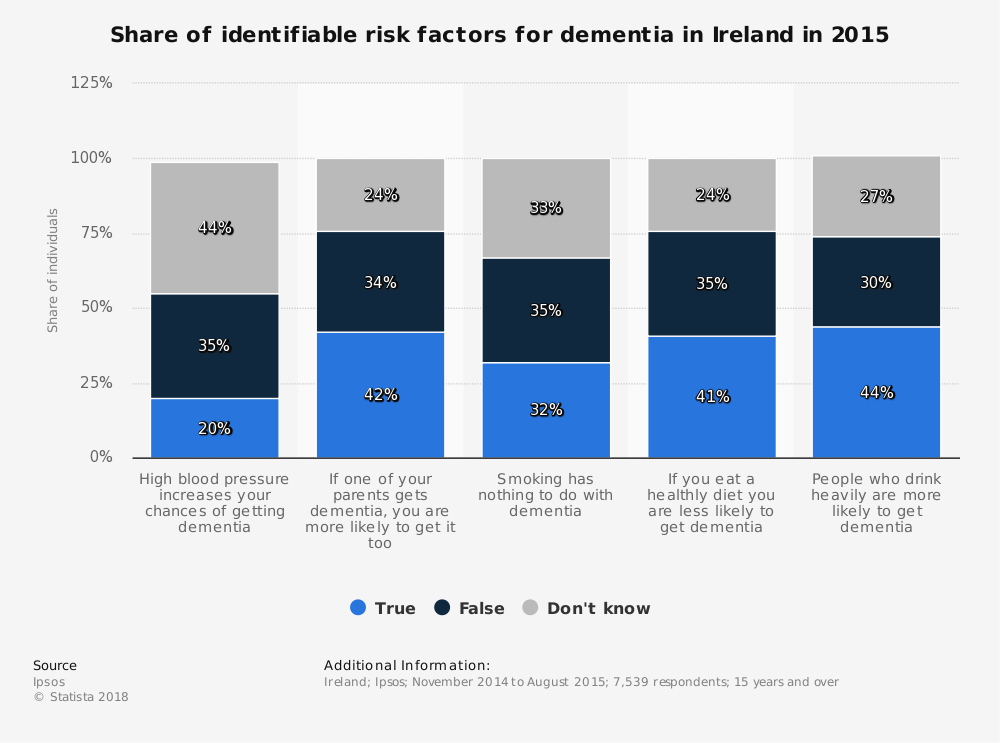 Statistic: Share of identifiable risk factors for dementia in Ireland in 2015 | Statista