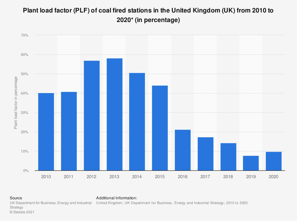 Statistic: Plant load factor (PLF) of coal fired stations in the United Kingdom (UK), from 2010 to 2017 (in percentage) | Statista