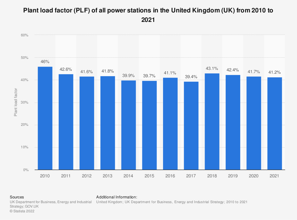 Statistic: Plant load factor (PLF) of all power stations in the United Kingdom (UK), from 2012 to 2018 (in percentage) | Statista