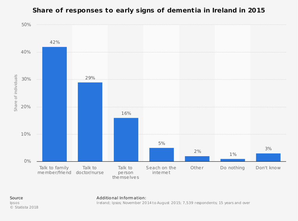 Statistic: Share of responses to early signs of dementia in Ireland in 2015 | Statista