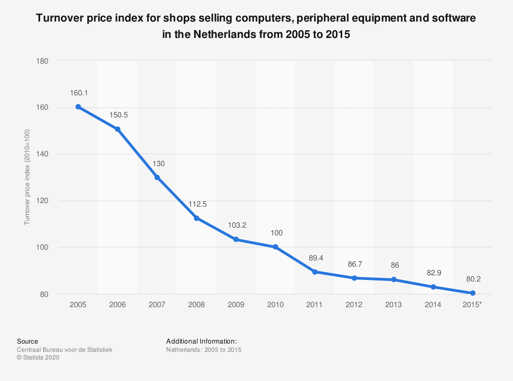 Statistic: Turnover price index for shops selling computers, peripheral equipment and software in the Netherlands from 2005 to 2015 | Statista