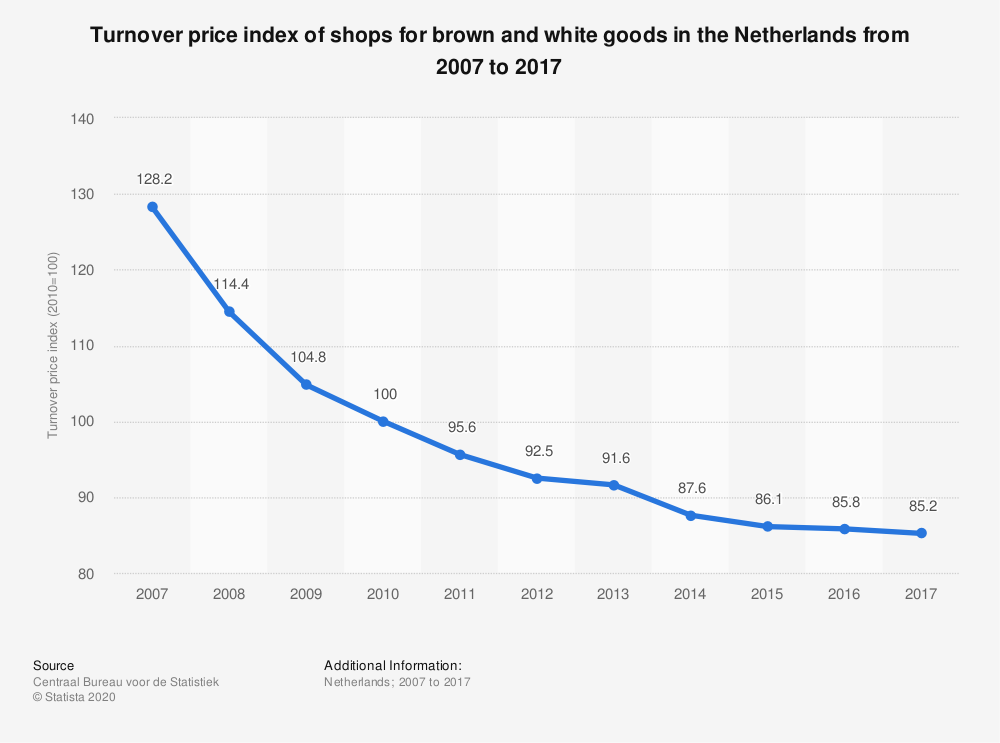 Statistic: Turnover price index of shops for brown and white goods in the Netherlands from 2007 to 2017 | Statista