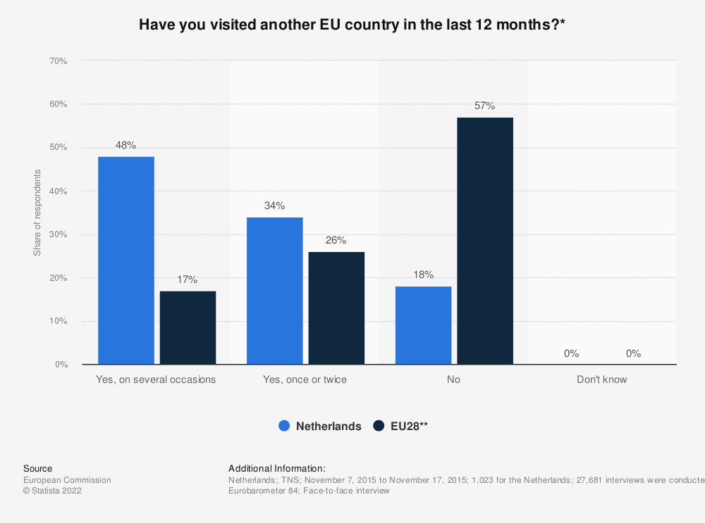 Statistic: Have you visited another EU country in the last 12 months?* | Statista