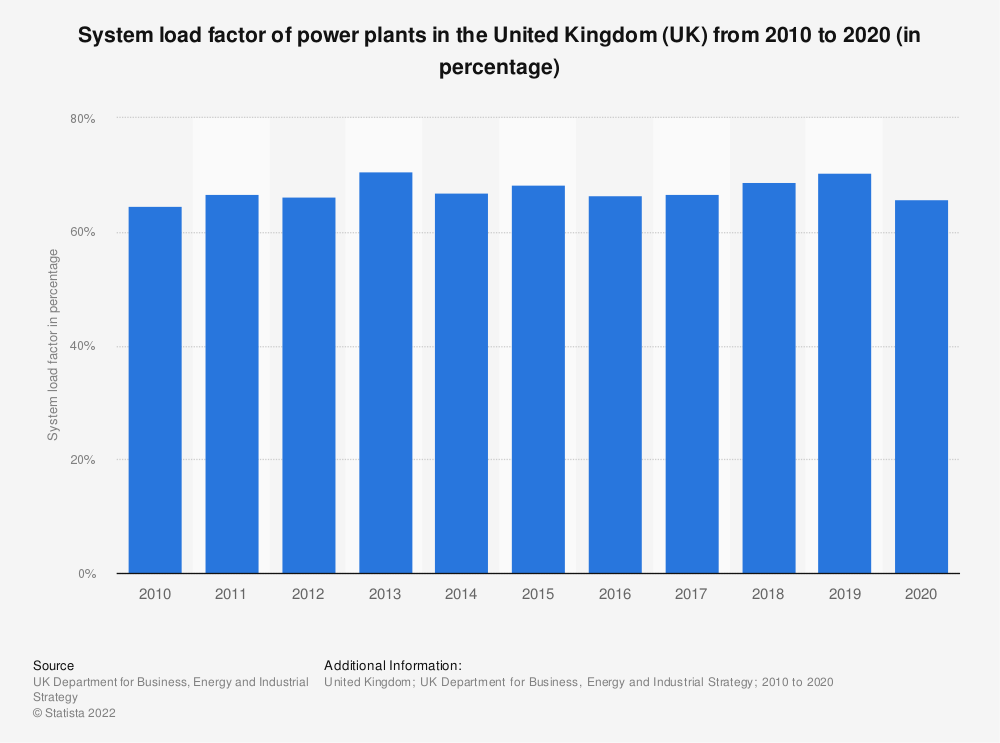 Statistic: System load factor of power plants in the United Kingdom (UK) from 2010 to 2017 (in percentage) | Statista