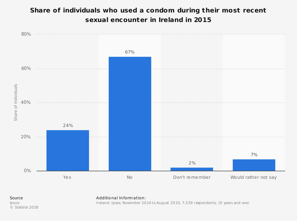 Statistic: Share of individuals who used a condom during their most recent sexual encounter in Ireland in 2015 | Statista