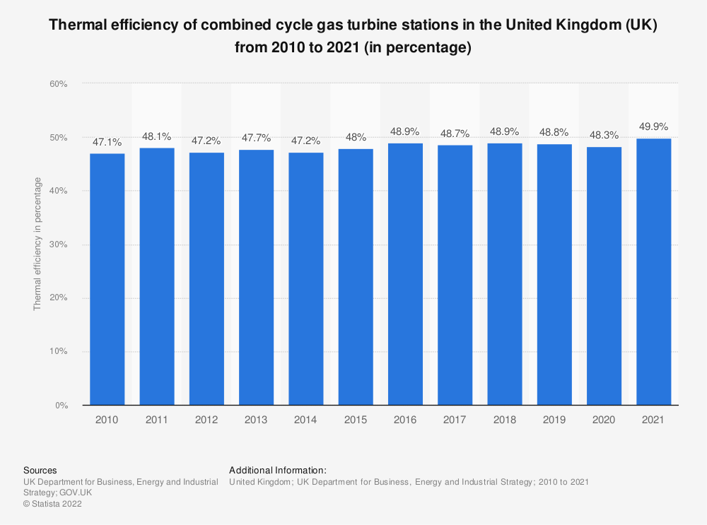 Statistic: Thermal efficiency of combined cycle gas turbine stations in the United Kingdom (UK) from 2010 to 2017 (in percentage) | Statista