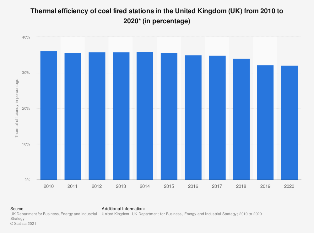 Statistic: Thermal efficiency of coal fired stations in the United Kingdom (UK), from 2010 to 2018 (in percentage) | Statista
