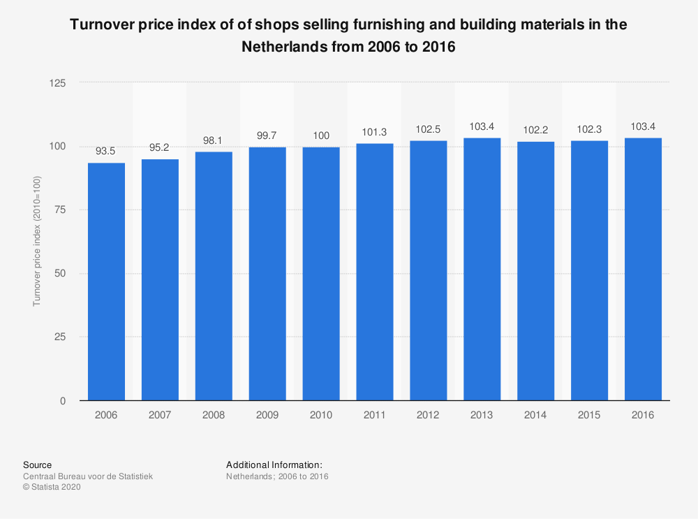 Statistic: Turnover price index of of shops selling furnishing and building materials in the Netherlands from 2006 to 2016 | Statista
