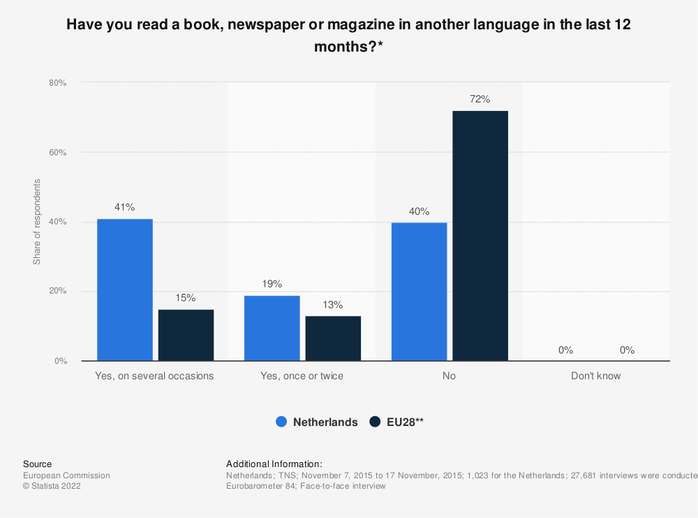 Statistic: Have you read a book, newspaper or magazine in another language in the last 12 months?* | Statista