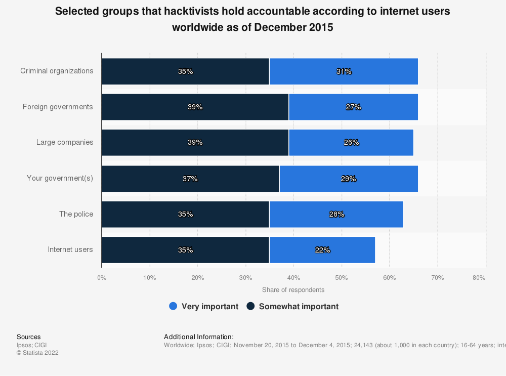 Statistic: Selected groups that hacktivists hold accountable according to internet users worldwide as of December 2015 | Statista