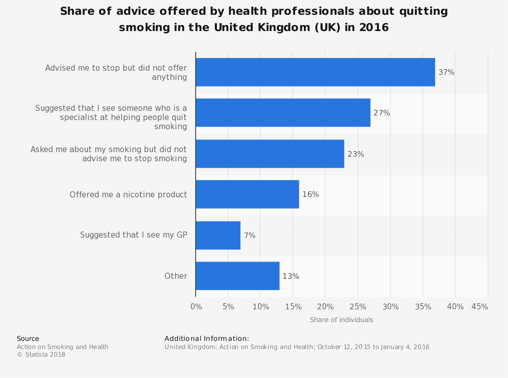 Statistic: Share of advice offered by health professionals about quitting smoking in the United Kingdom (UK) in 2016 | Statista